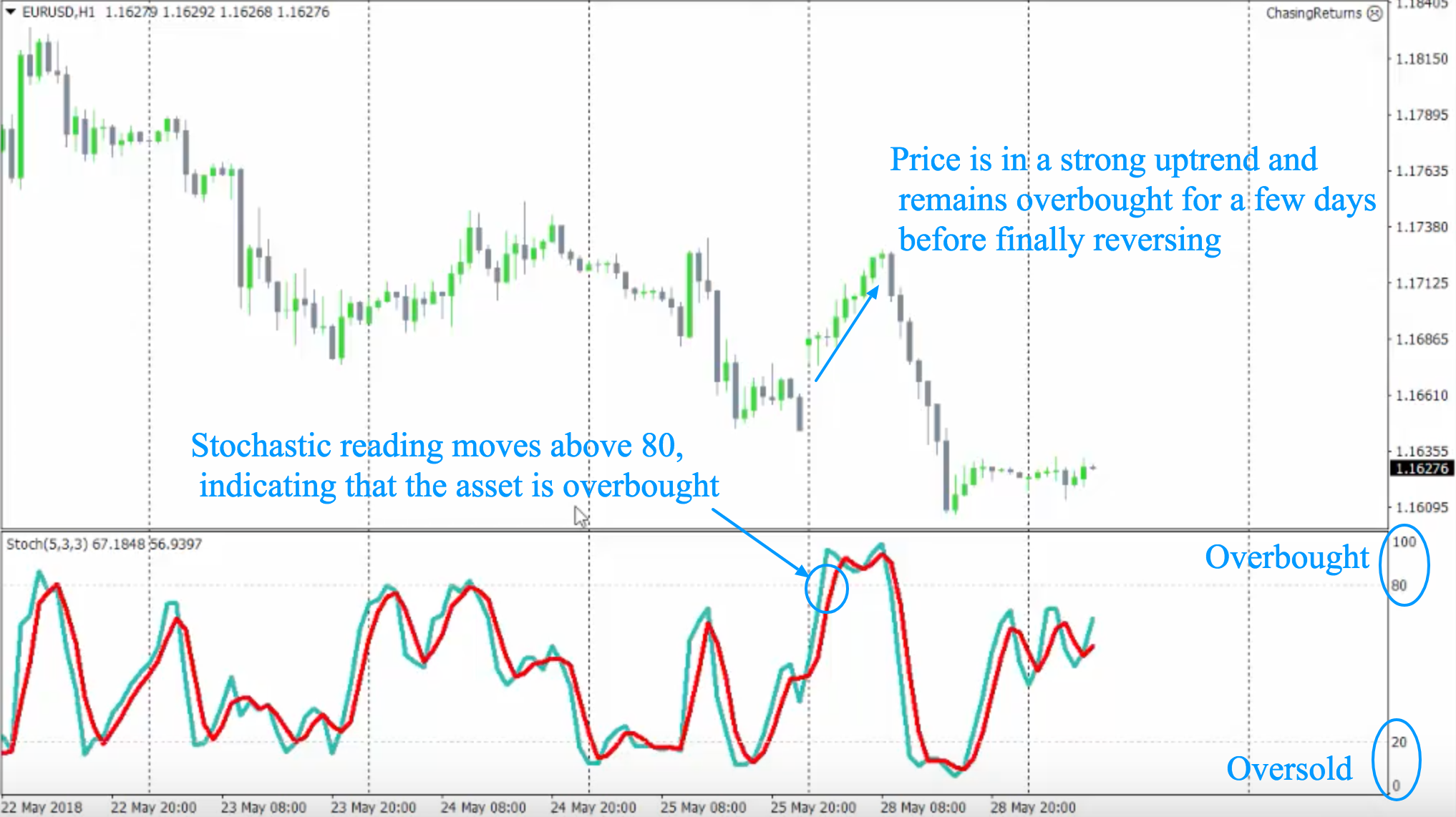Image1_Overbought Stochastic Reading