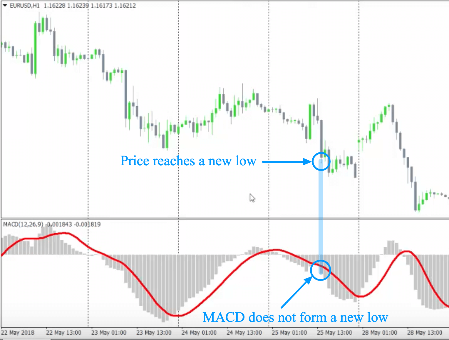 macd-low-formation