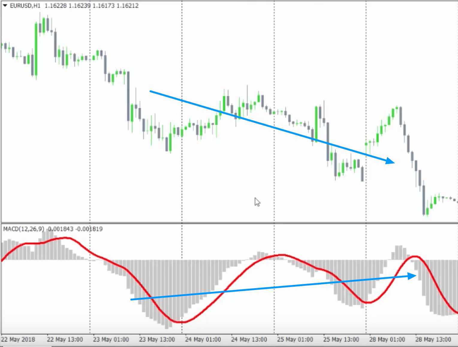 macd-forex-trading