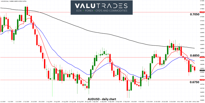 AUDUSD - Eases Below Key 0.6850 after RBA Held Rates-1