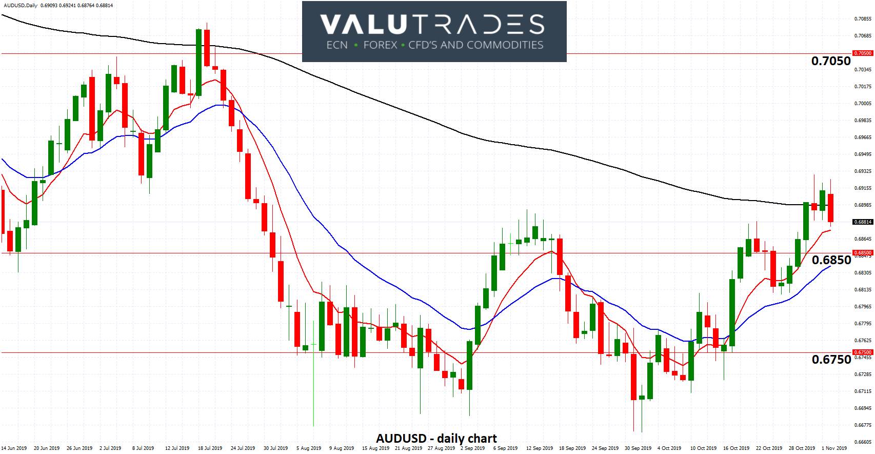 AUDUSD - Eases from Three Month High Above 0.69 as Eyes are on RBA