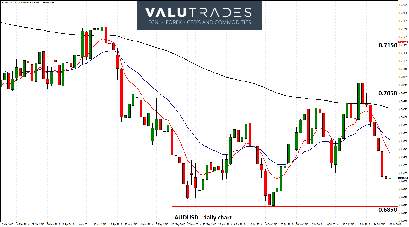 AUDUSD - Eyes off Support at 0.6850 as RBA Commits to Low Interest Rates
