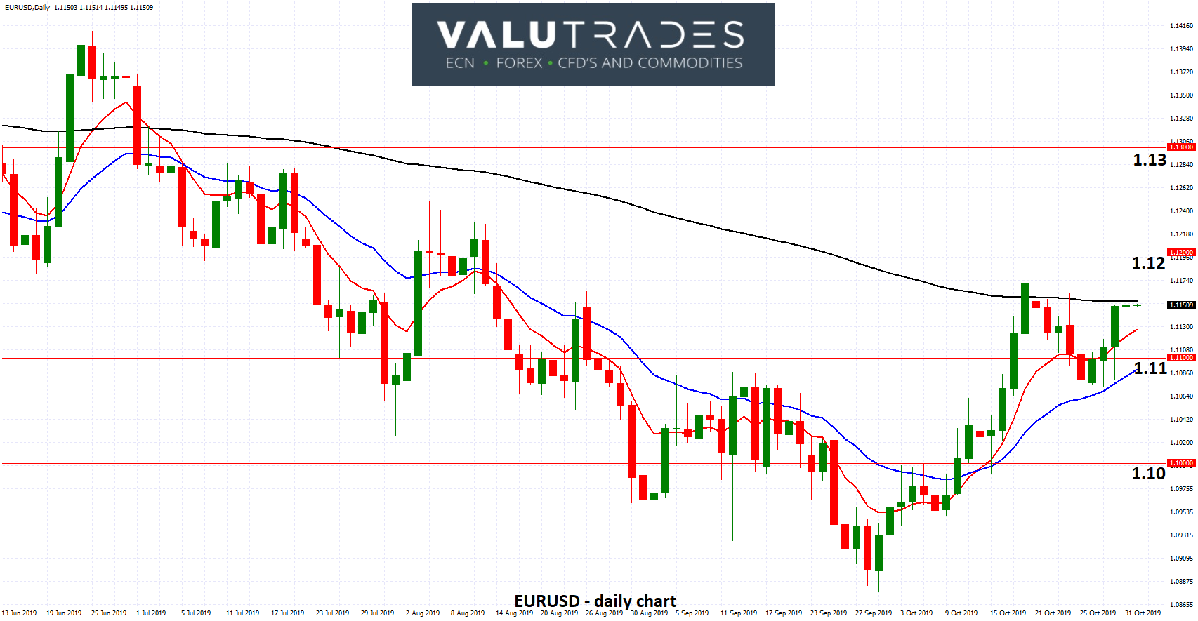 EURUSD - Settles above 1.11 as Doubts Raised over Negative Rates