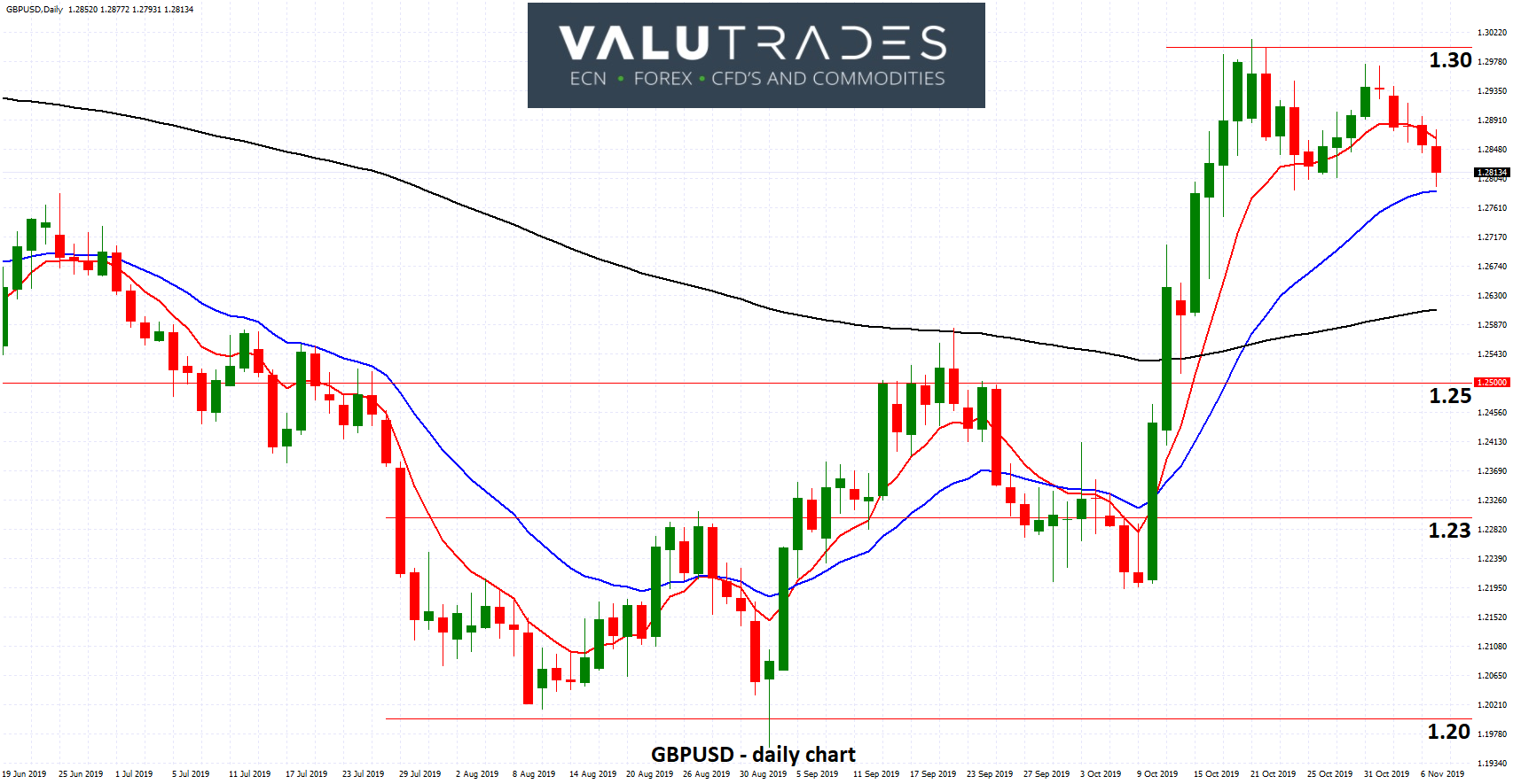 GBPUSD - Eases Towards 1.28 after BOE Sits on Rates