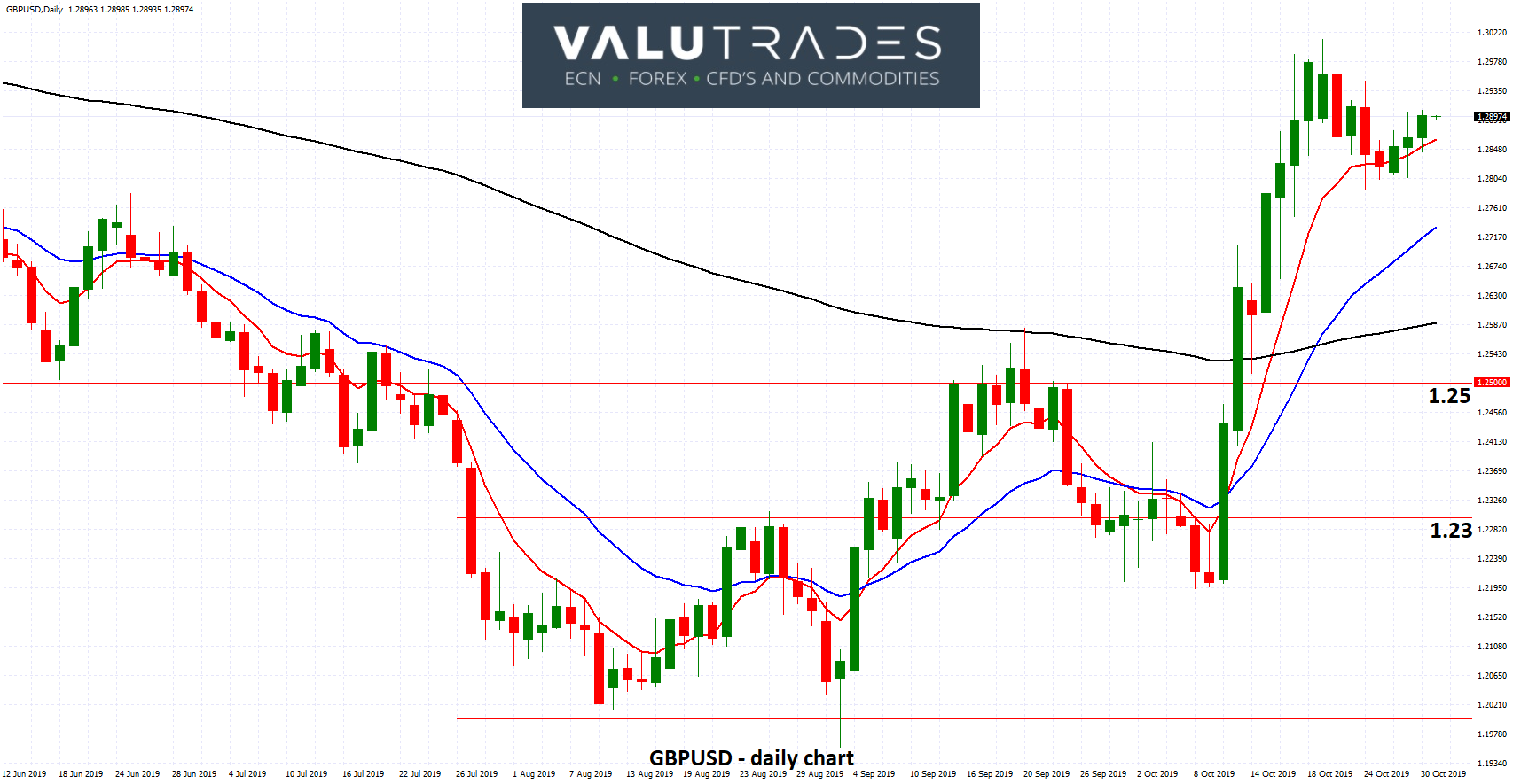 GBPUSD - Settles around 1.29 as Brexit Lingers On