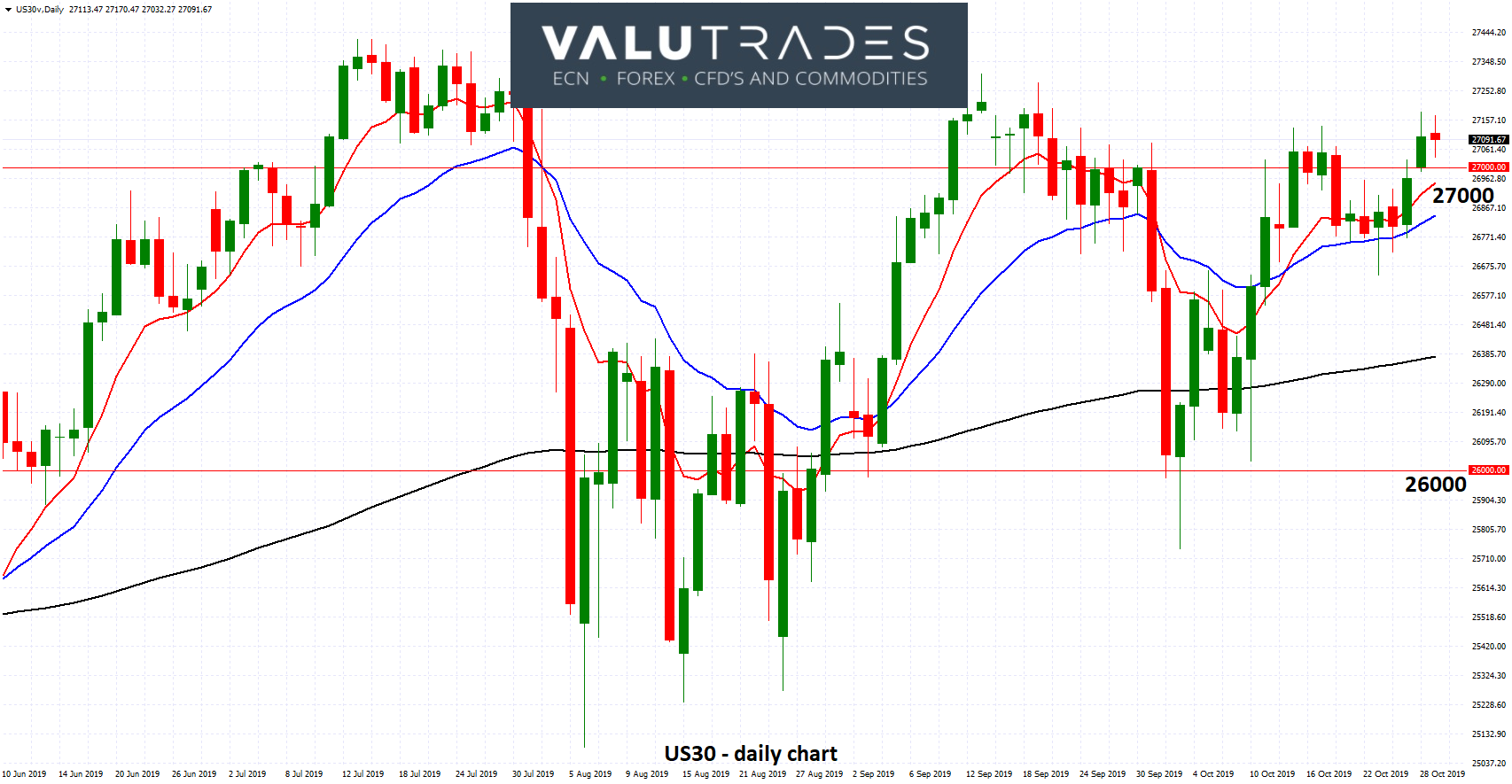 US30 - Trades Around Key 27000 Again as Markets Look to Fed