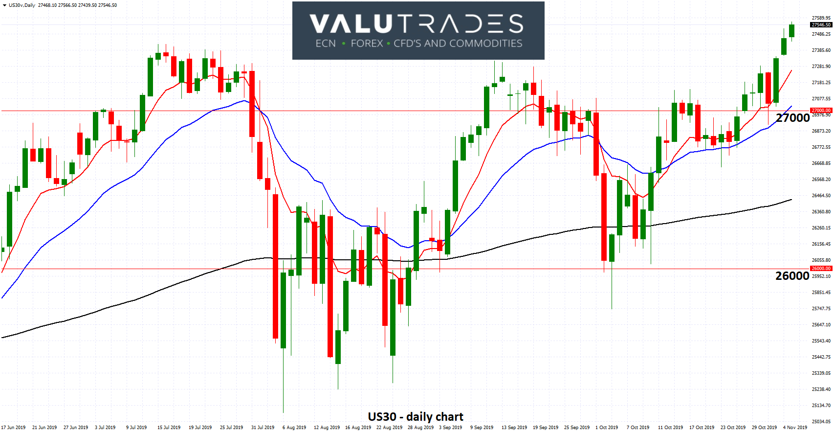 US30 - Trades to All Time Highs above 27500 as Fed Signals Rates Pause