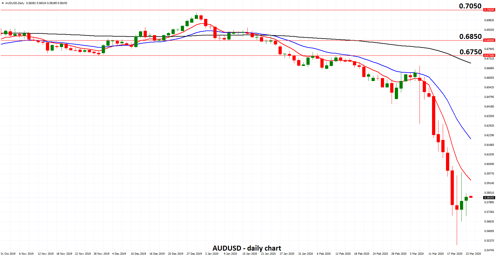 AUDUSD - Consolidates Around 0.58 after Emergency RBA Rate Cut