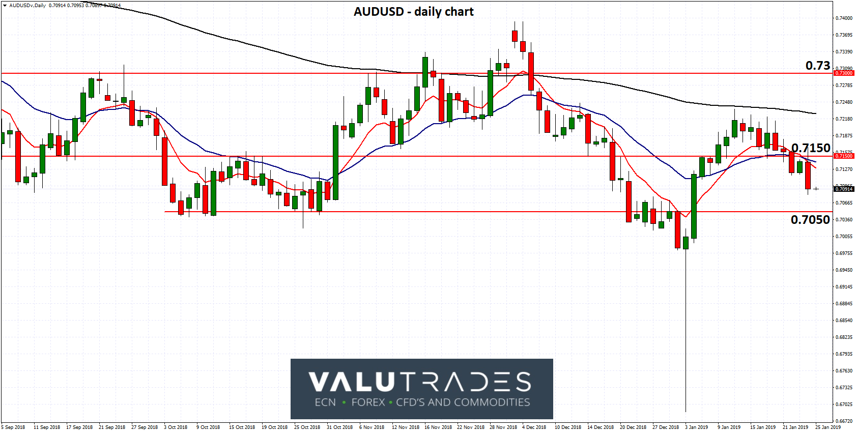 AUDUSD - Drops Below Key 0.7150 Level Despite Unemployment Drop