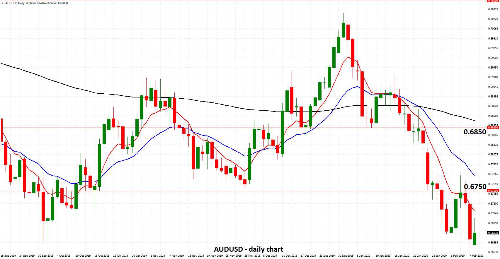 AUDUSD - Drops to Ten Year Low Below 0.67 after RBA Holds Rates