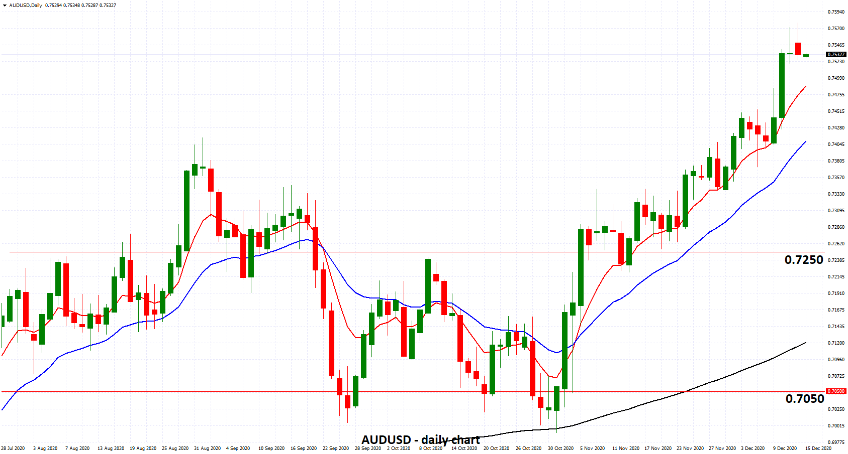 AUDUSD - Eases from Near 0.76 as Australia Out of Recession