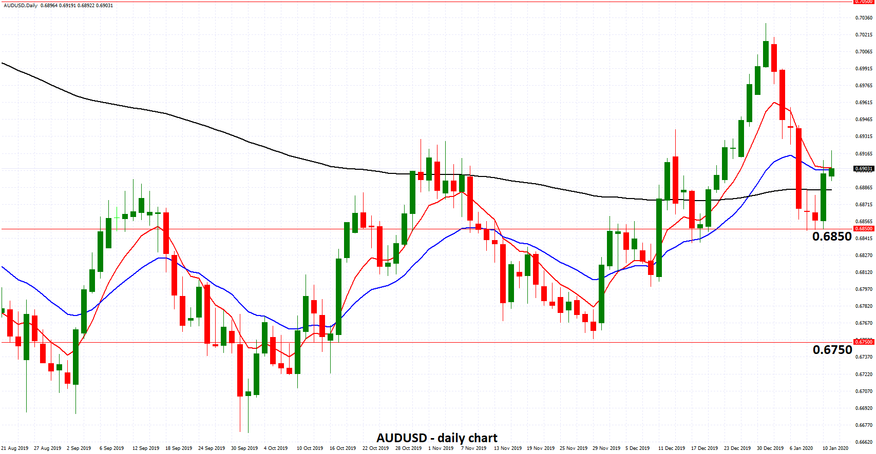 AUDUSD - Enjoys Solid Support from 0.6850 as Economy Struggles