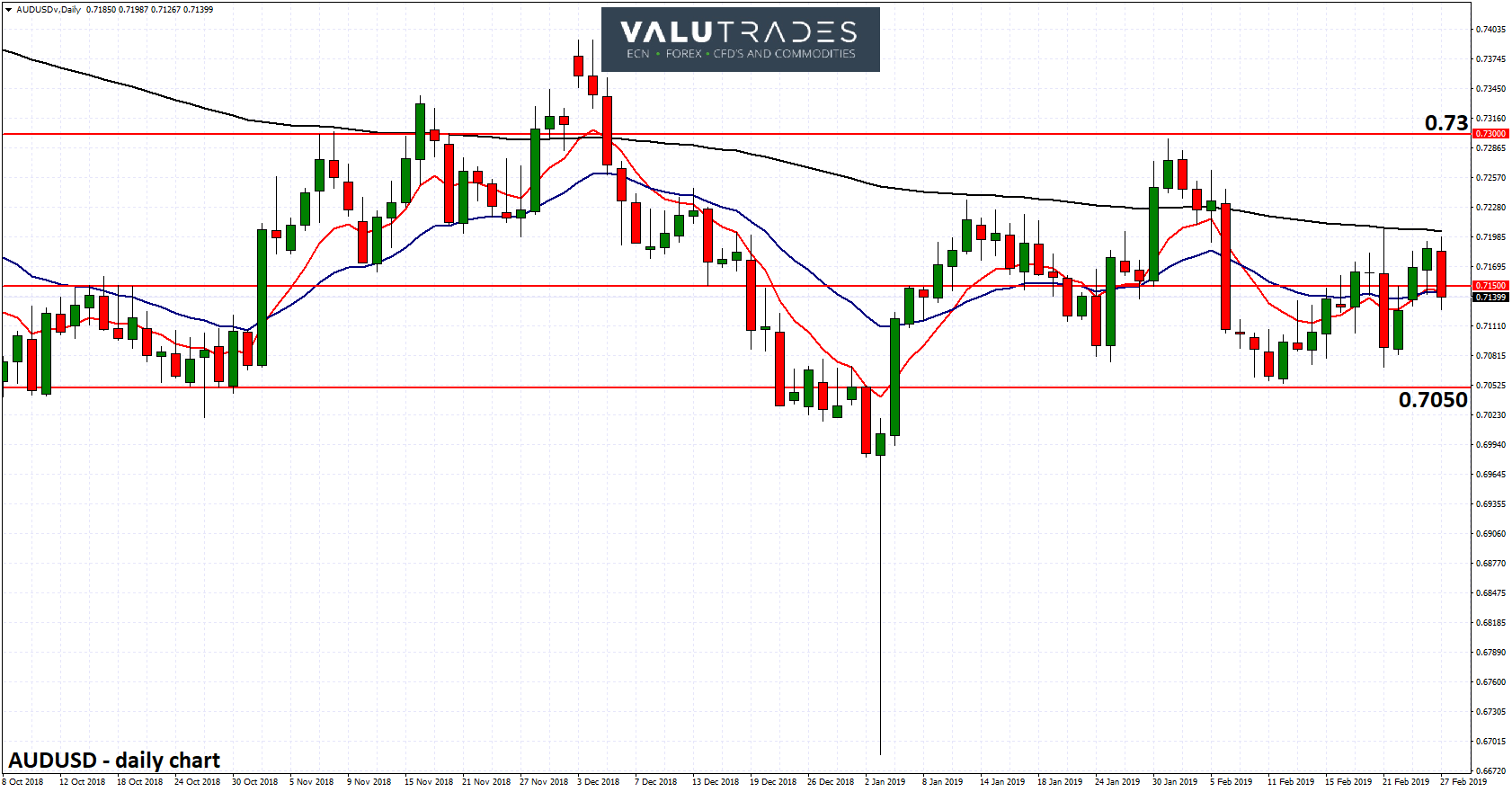 AUDUSD - Looking for Support at 0.7050 Again as RBA Now Open to Cuts