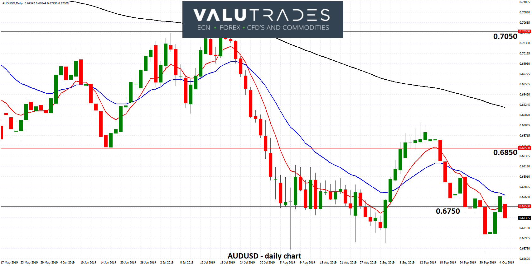 AUDUSD - Rallies from Ten Year Low Below 0.67 after RBAs Latest Rate Cut