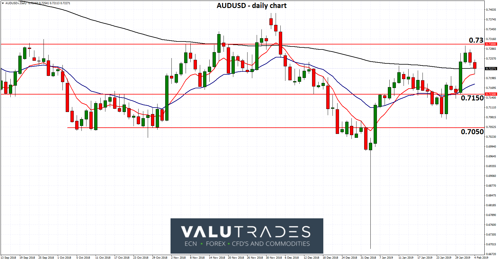 AUDUSD - Repelled from Resistance at 0.73 as RBA Meets