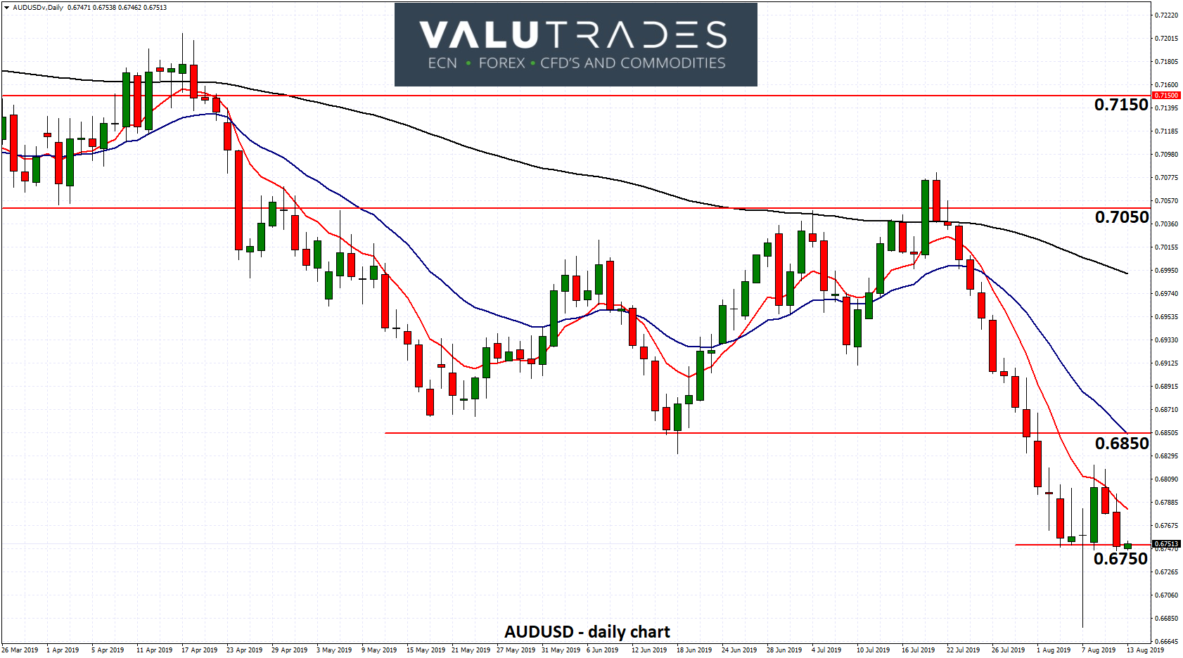 AUDUSD - Settles Around 0.6750 after RBA Pause on Rates