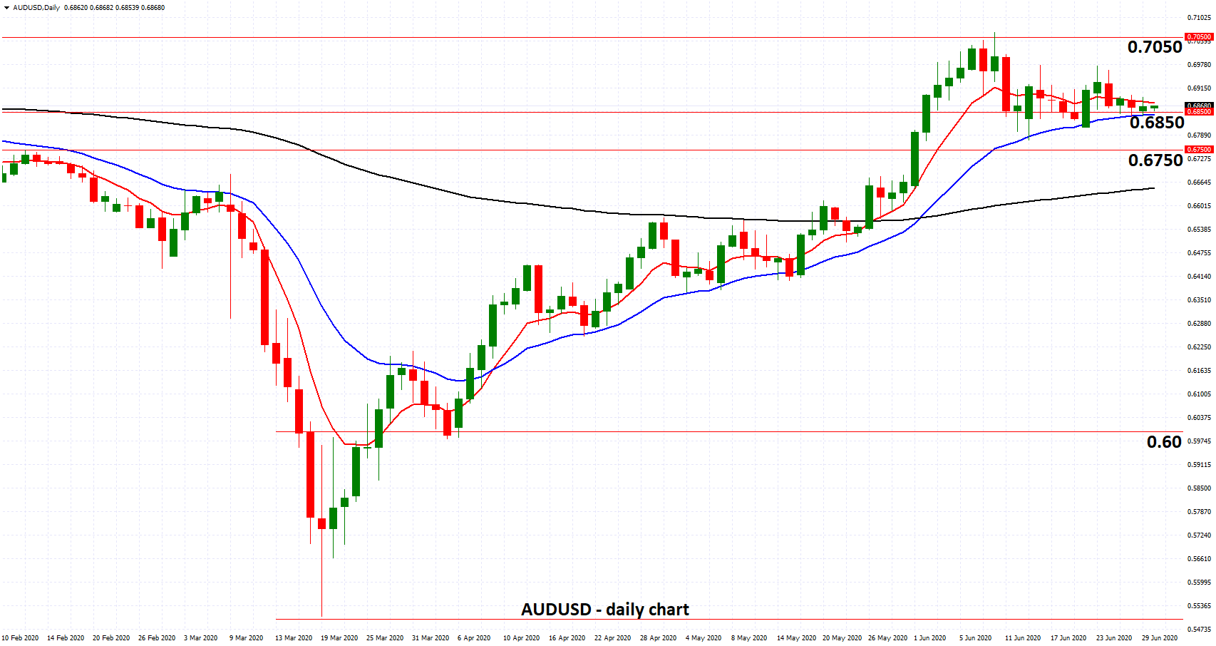 AUDUSD - Settles Around Key 0.6850 Level as RBA Warns of Coronavirus Shadow