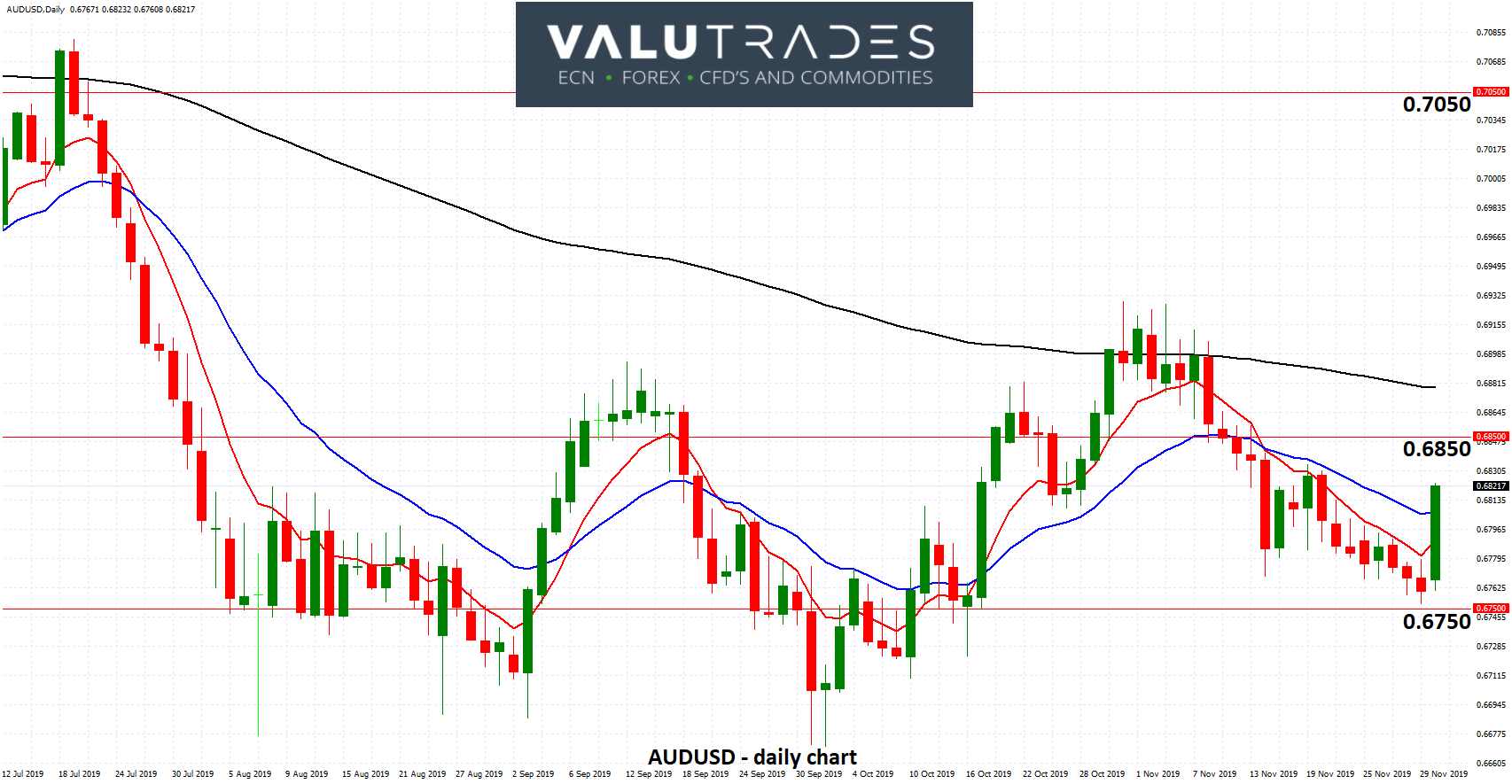 AUDUSD - Surges off Support at 0.6750 as RBA Expected to Hold