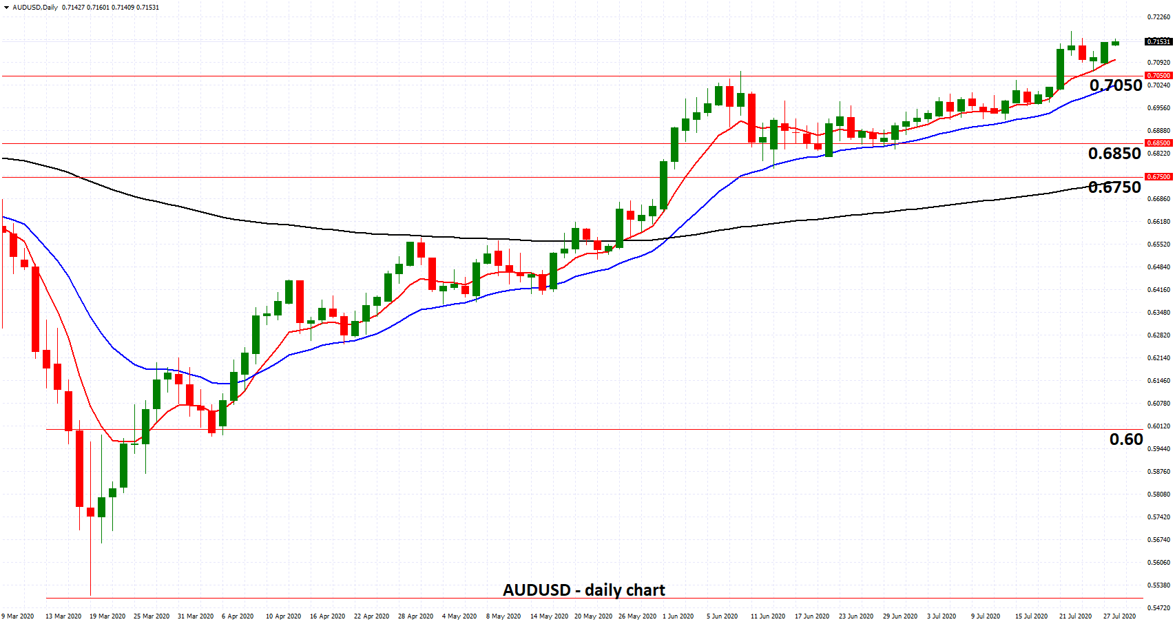 AUDUSD - Surges to 16 Month High above 0.7150 as RBA Says A is Fair Value