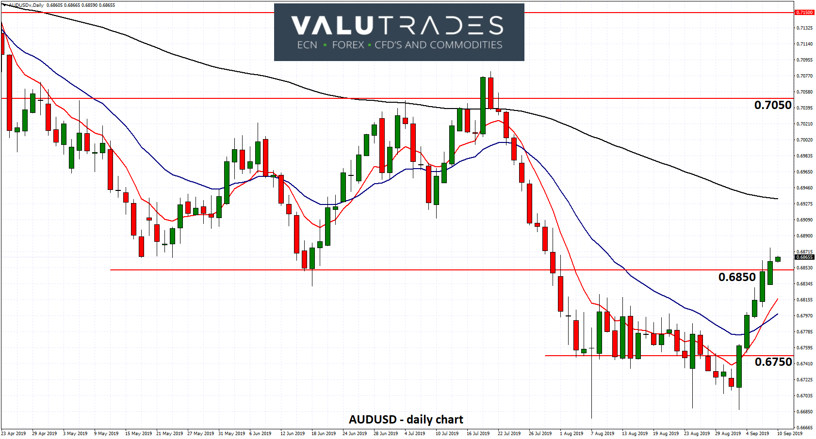 AUDUSD - Surges to One Month High at 0.6850 as RBA Sits on Rates