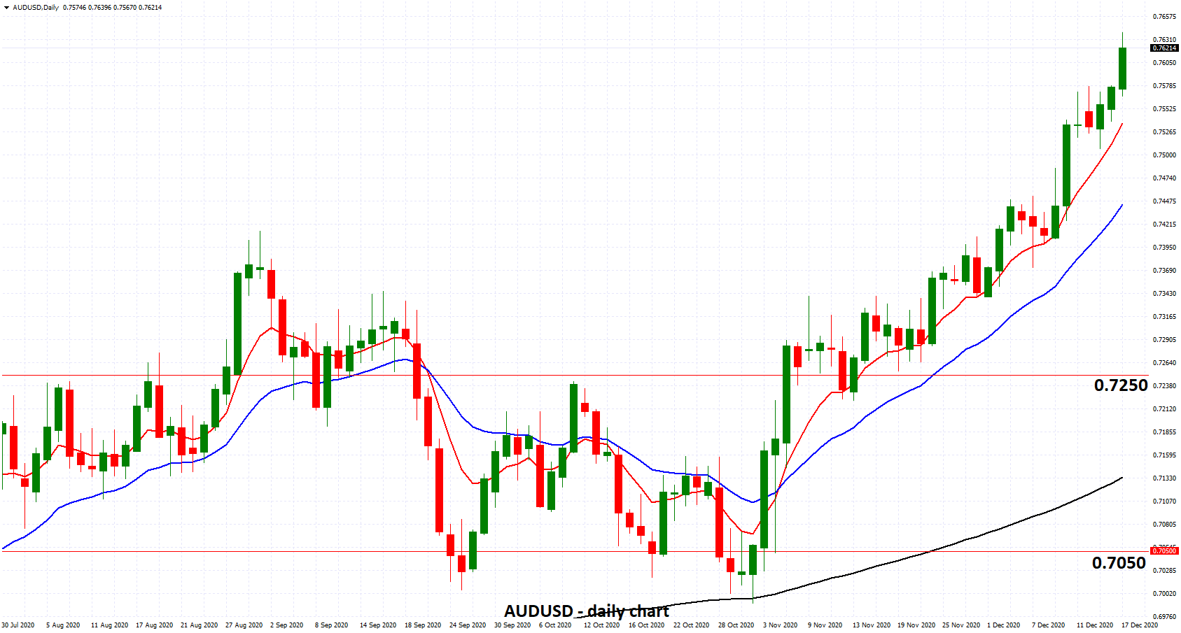 AUDUSD - Surges to Two Year High Above 0.76 as Australias Unemployment Drops