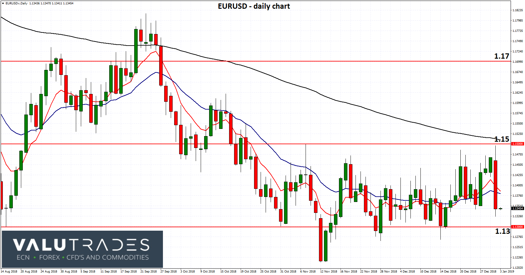EURUSD - Drops Sharply But Eyes Off Support from 1.13 Level