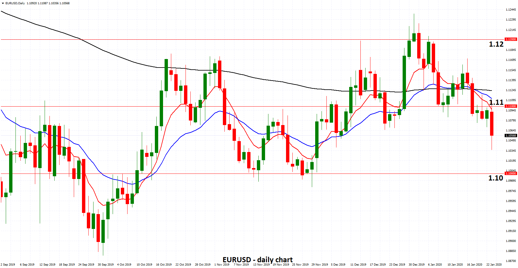 EURUSD - Drops to One Month Low Below 1.1050 as ECB Holds Rates