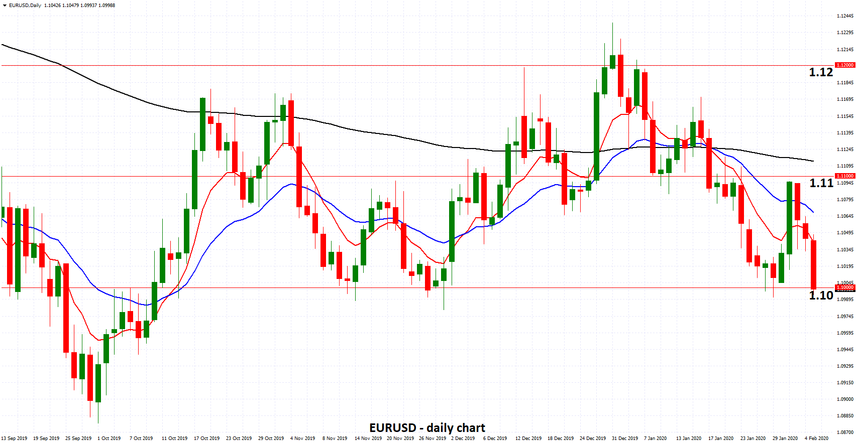 EURUSD - Drops to Support at Key 1.10 on ECB Virus Comments