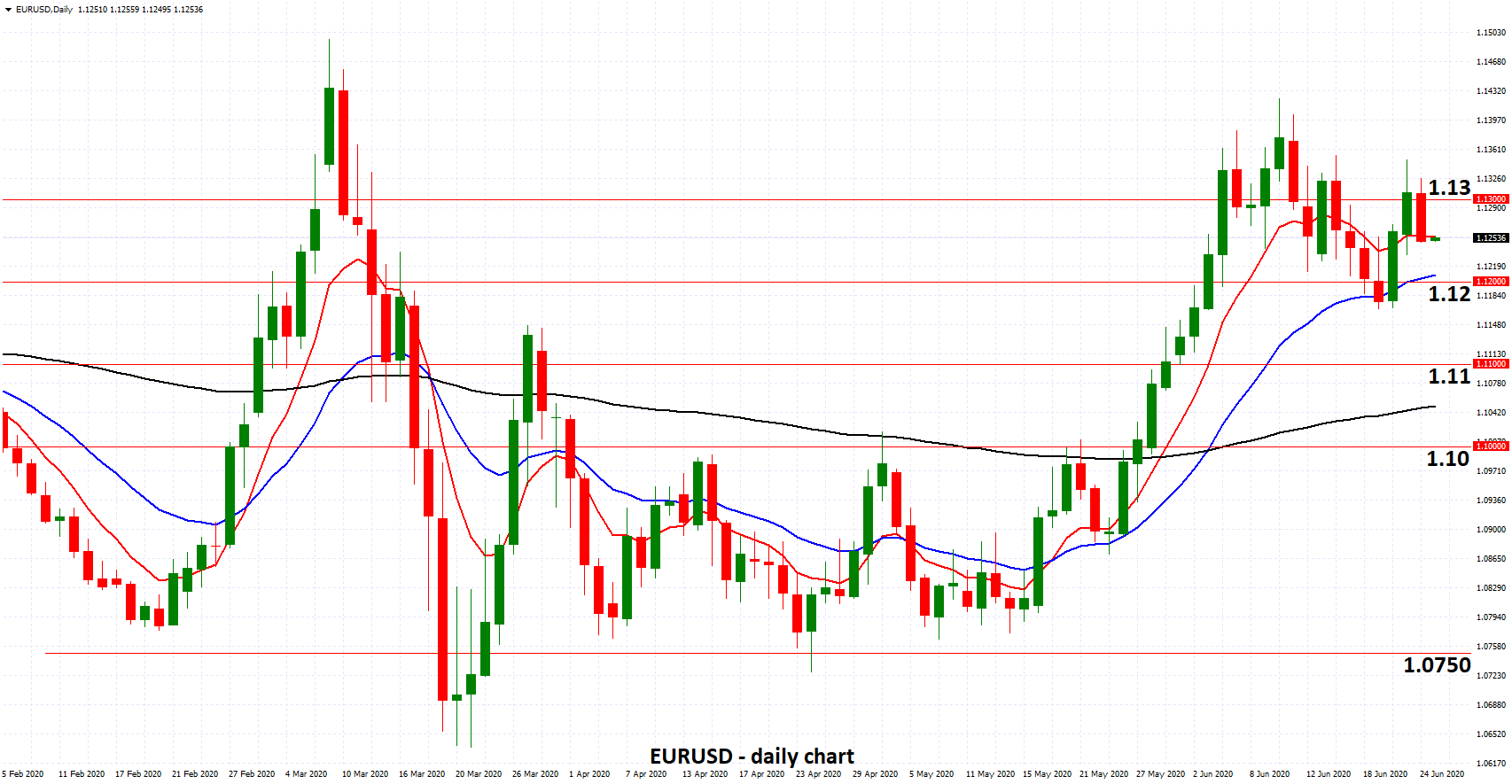 EURUSD - Eases Under 1.13 as ECB Loans Money at Negative Rates
