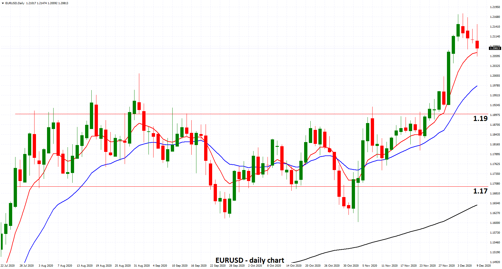 EURUSD - Eases from Two Year High above 1.21 as ECB Set to Increase Stimulus