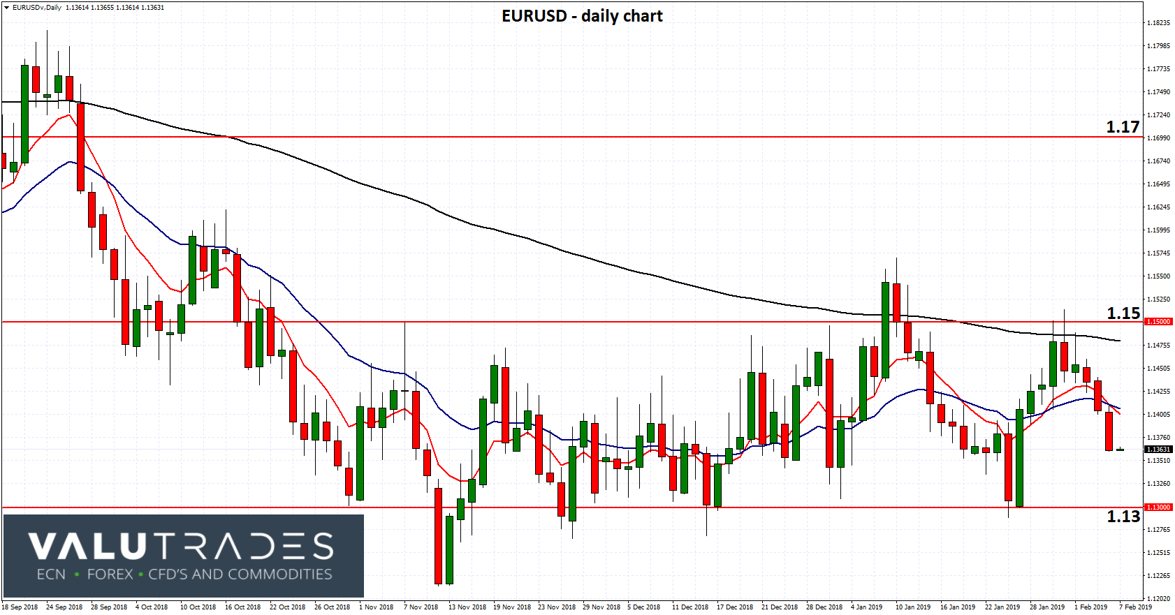 EURUSD - Looking for Support From 1.13 as ECB Hamstrung by Draghi Departure