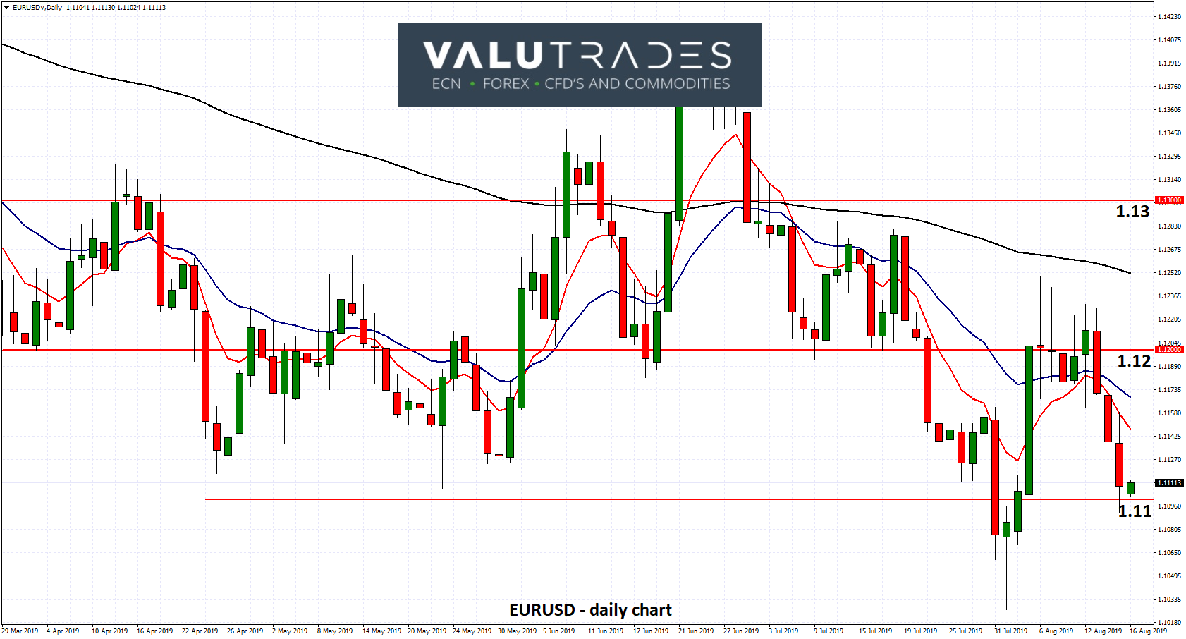 EURUSD - Looking for Support at 1.11 as ECB Poised to Act