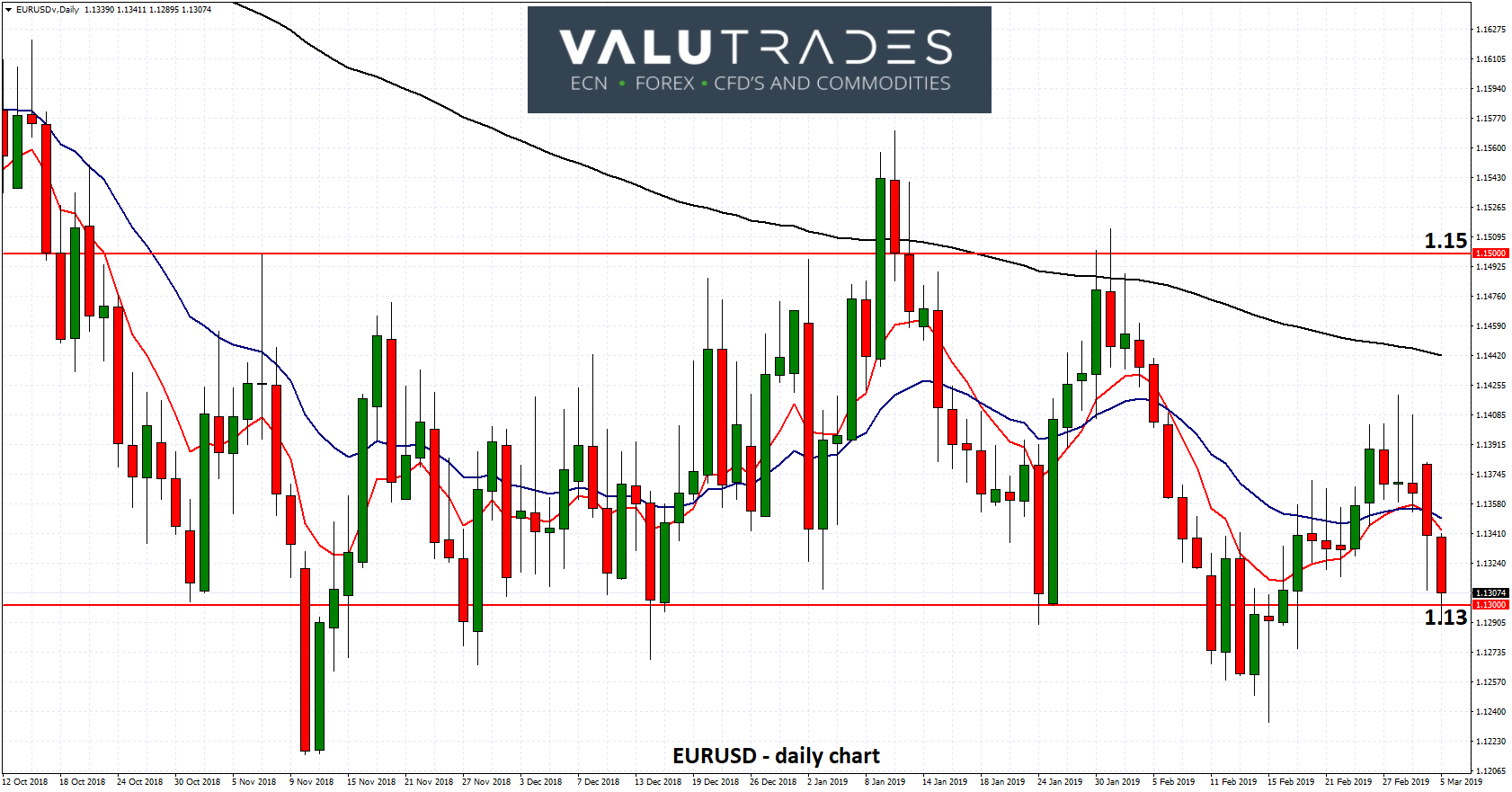 EURUSD - Remains Above Support at 1.13 ahead of ECB Meeting