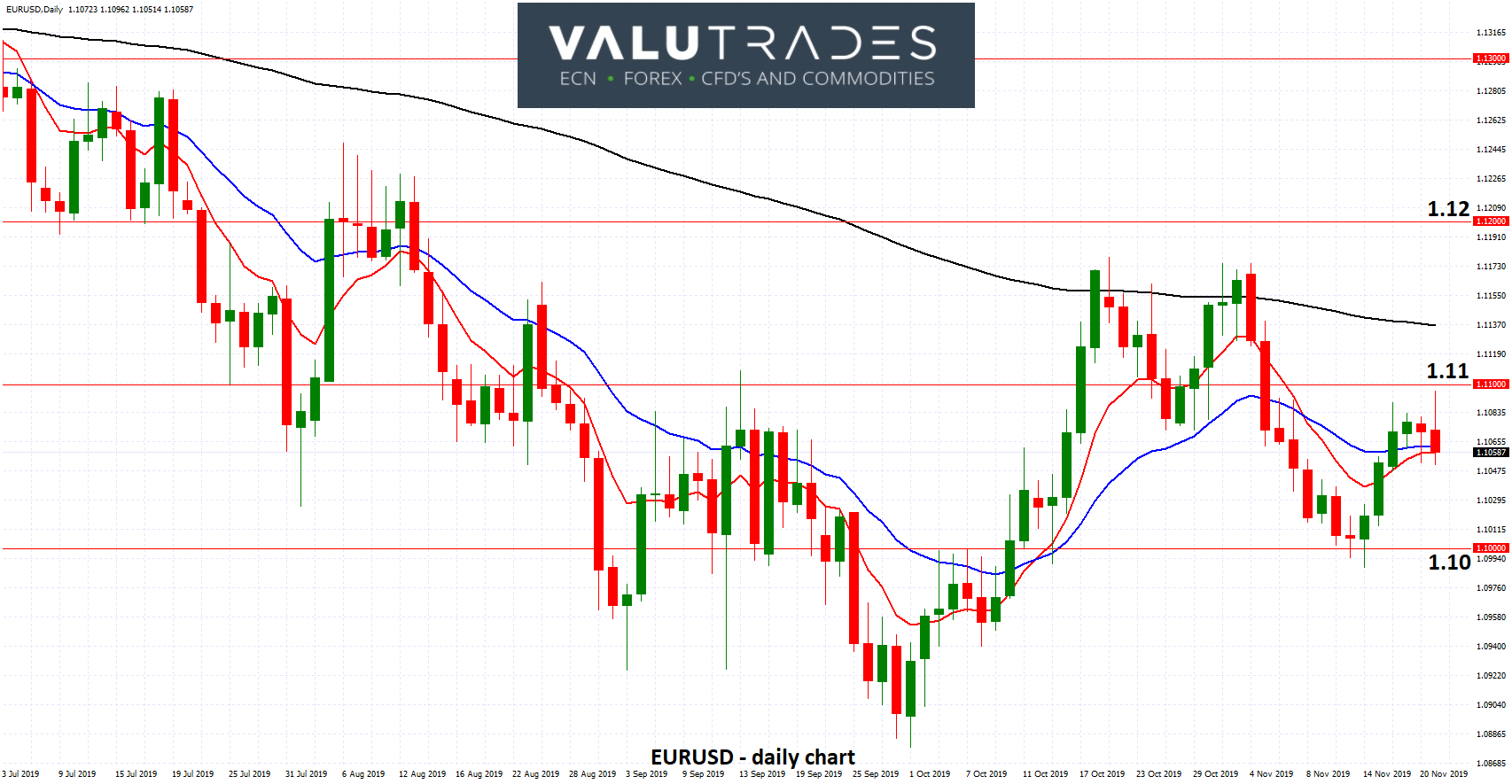 EURUSD - Resistance at 1.11 Stands Tall after ECB Minutes