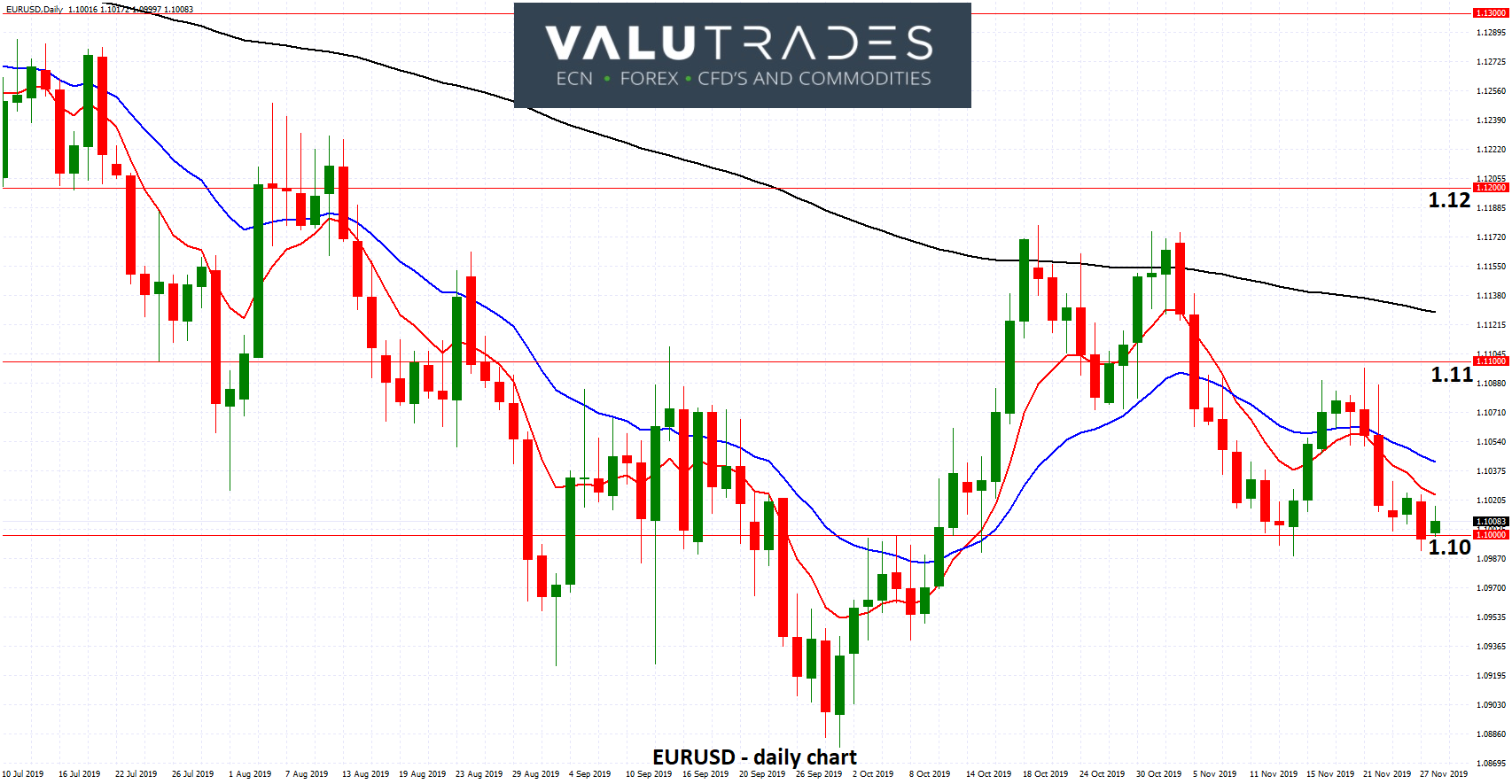 EURUSD - Rests on Support at 1.10 as President Lagarde Calls for New Policy