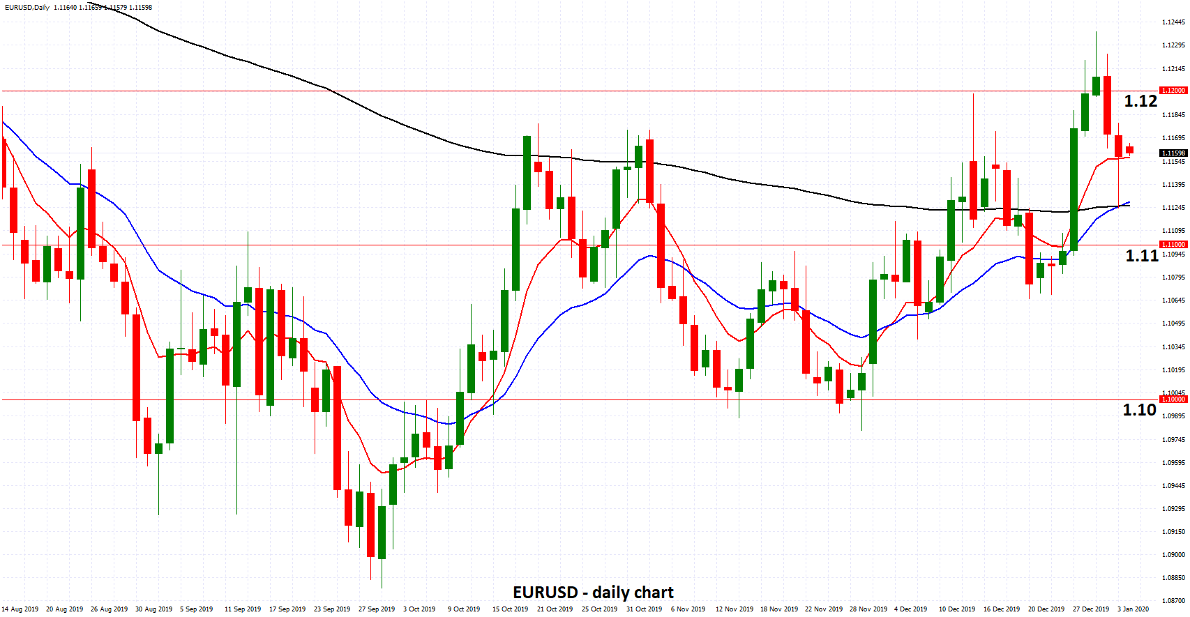 EURUSD - Settles Below 1.12 after Warnings over Low Rates