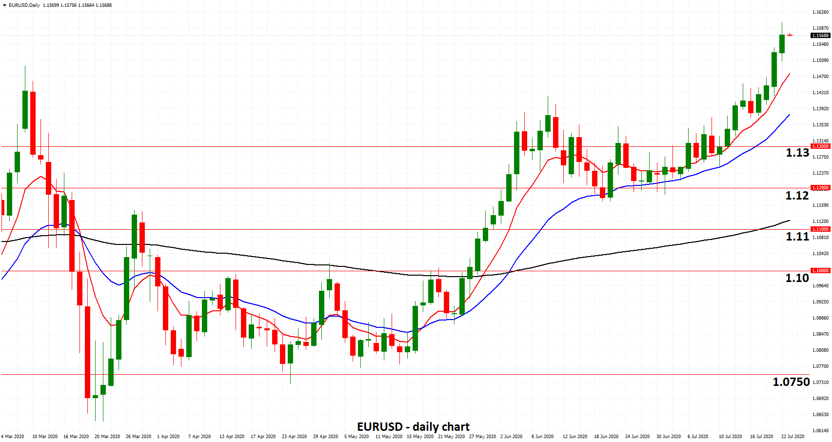 EURUSD - Surges to 18 Month High at 1.16 after Historic European Union Deal