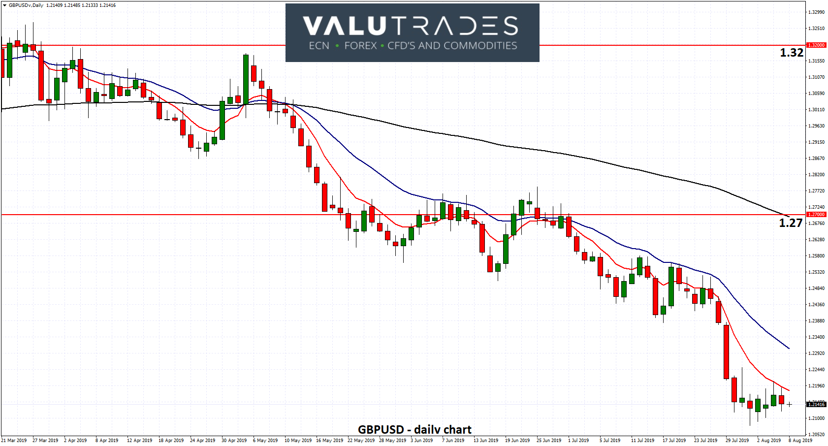 GBPUSD - Consolidates Above 1.21 as BOE Cuts Growth Forecasts