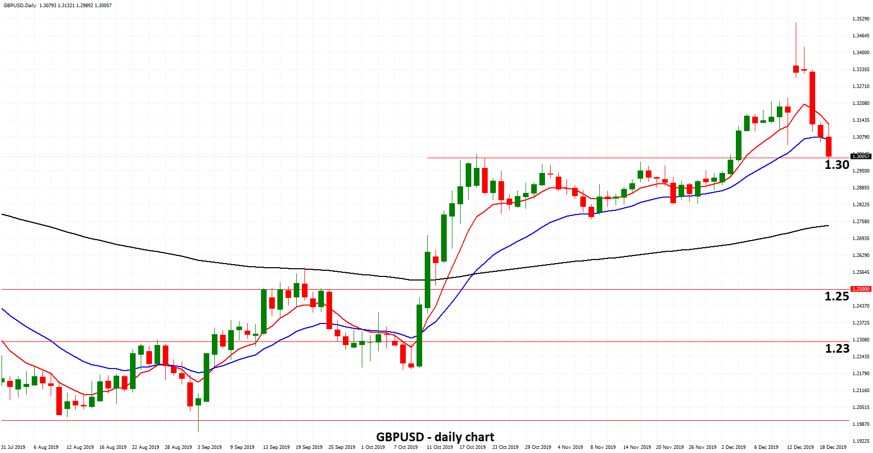 GBPUSD - Drops to Support at 1.30 as BOE Holds Rates Steady