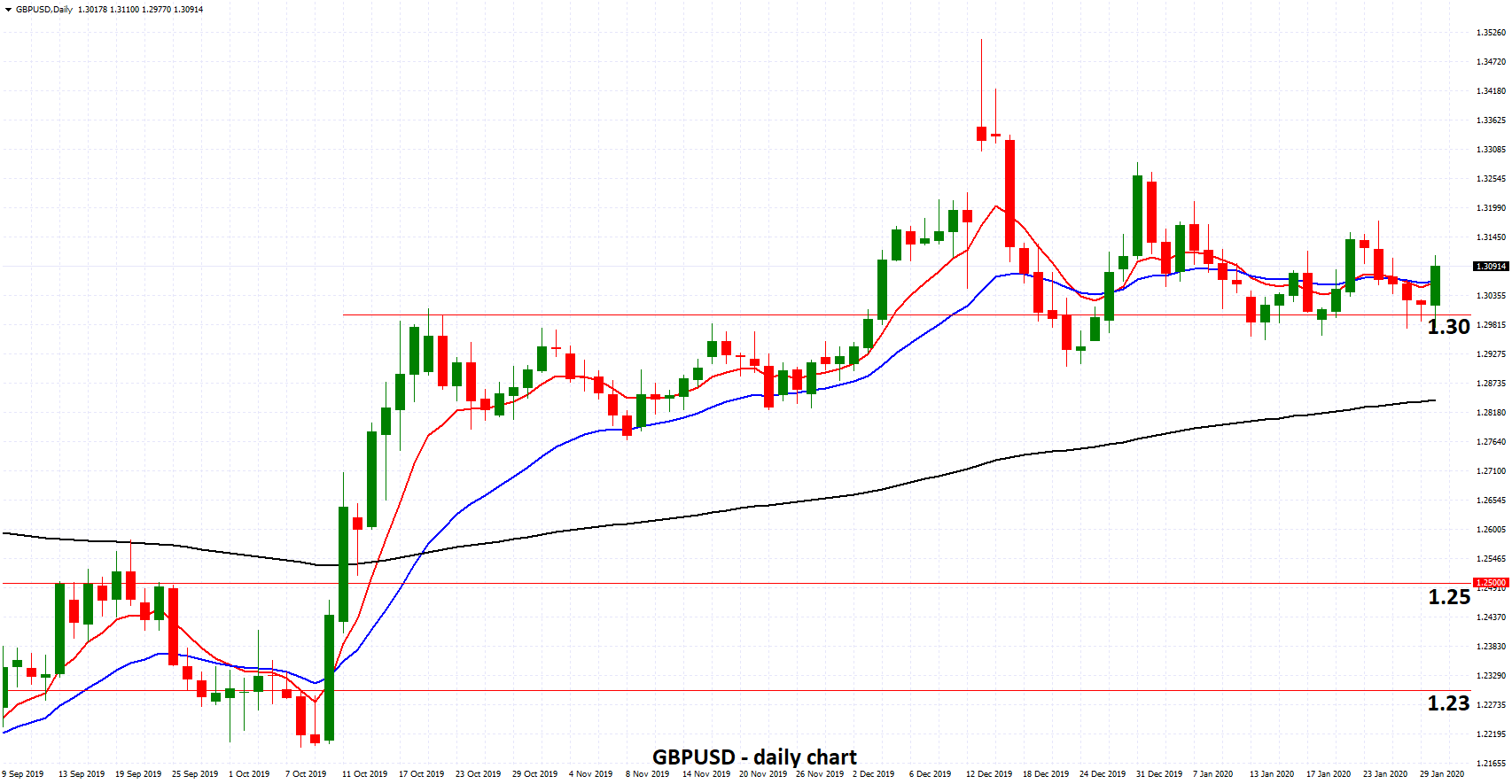 GBPUSD - Enjoys Strong Support from 1.30 as BOE Holds Rates