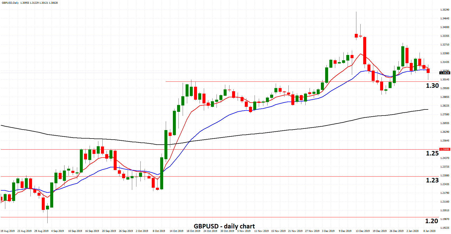 GBPUSD - Enjoys Strong Support from 1.30 as Brexit Given Green Light