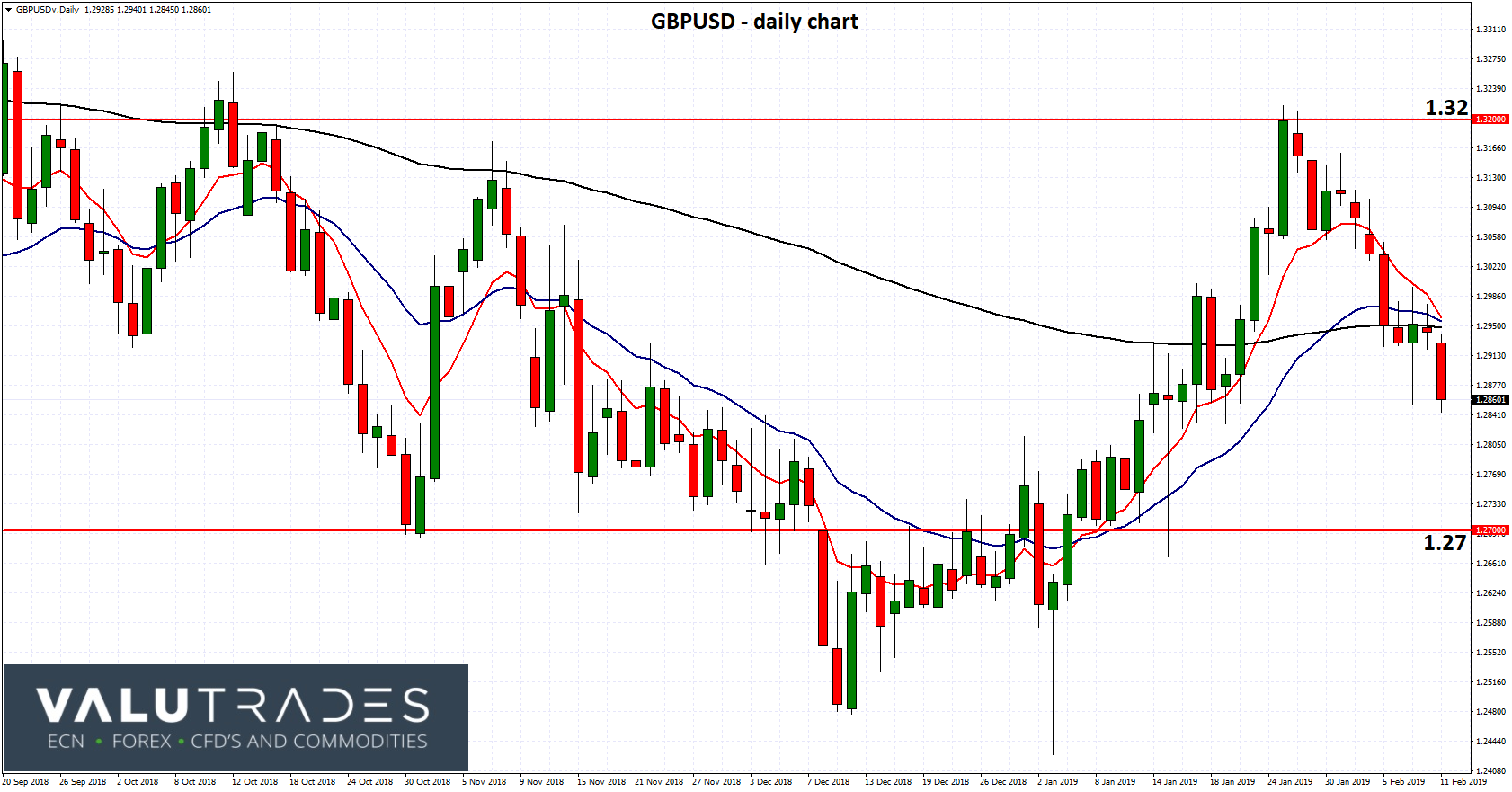 GBPUSD - Eyes off Support at 1.27 on BOE Outlook