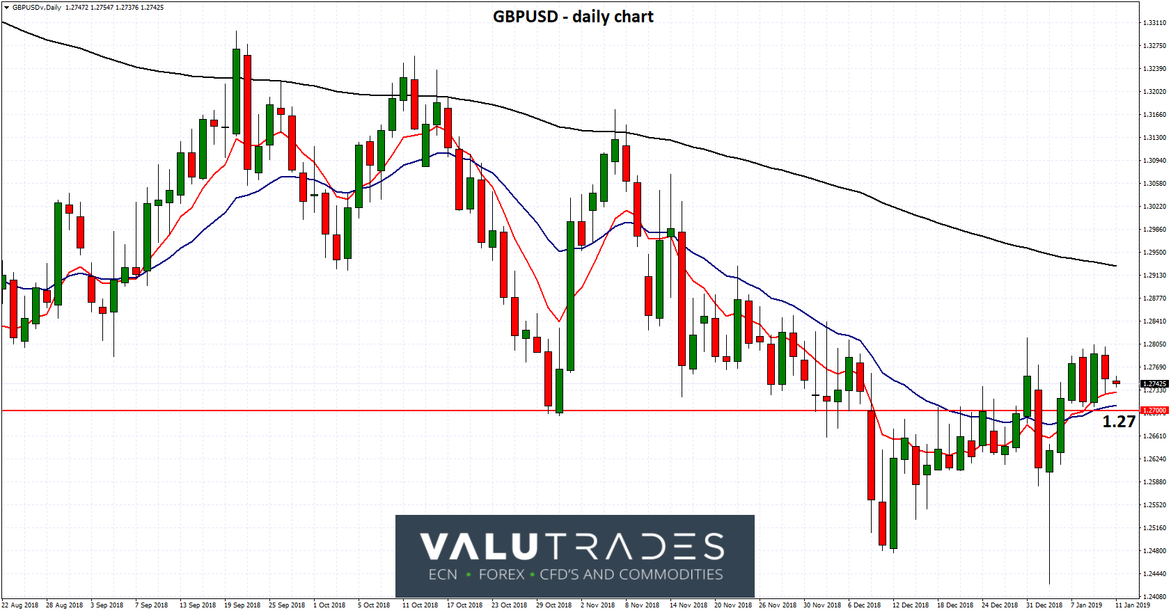 GBPUSD - Looking for Support at 1.27 Again as Brexit Future Unknown