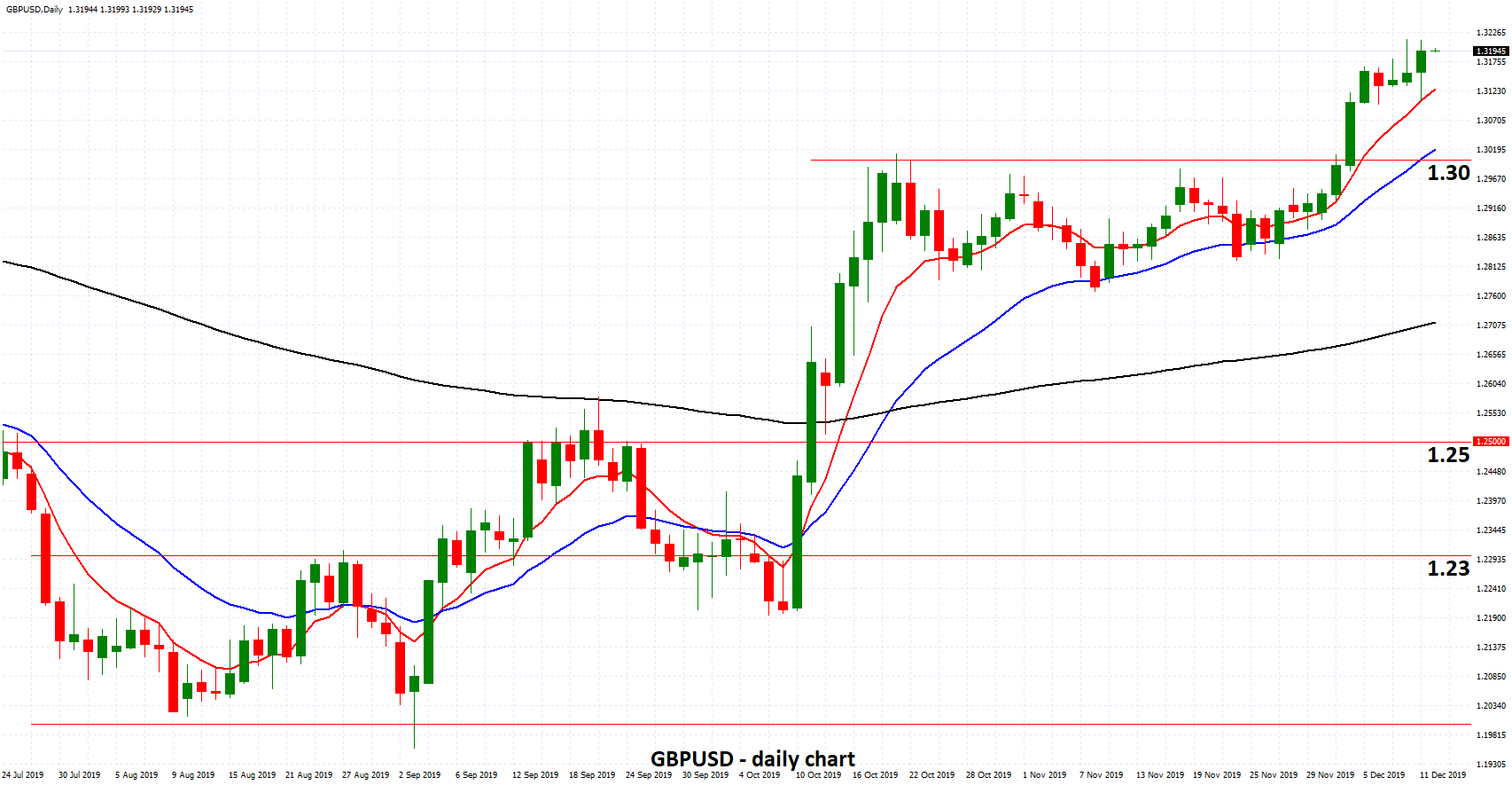 GBPUSD - Moves to Nine Month High above 1.32 Ahead of Pivotal Election
