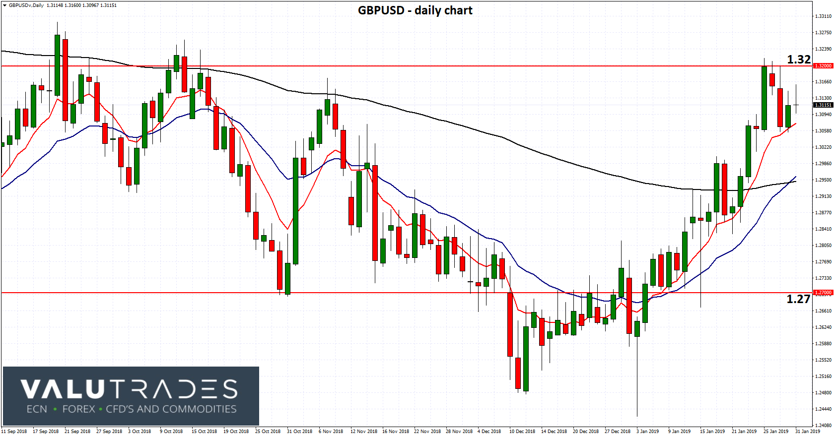 GBPUSD - Retreats from Resistance at 1.32 as PM May Tries Again with Brexit