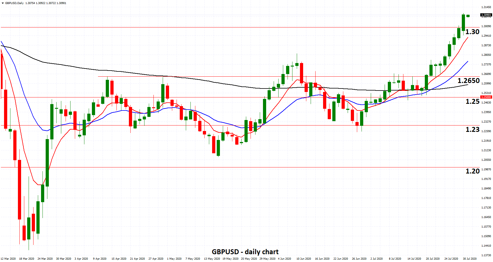 GBPUSD - Surges Through 1.30 as BOE Official Says UK in a V-shaped Recovery