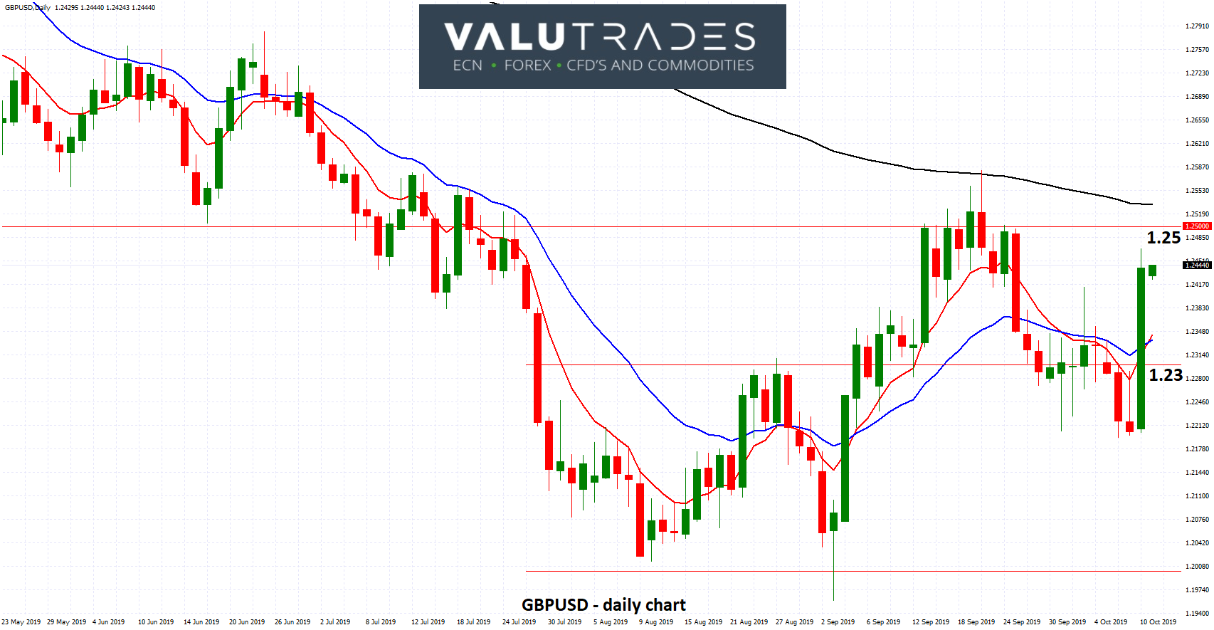 GBPUSD - Surges to 1.2450 after Positive Brexit Meeting