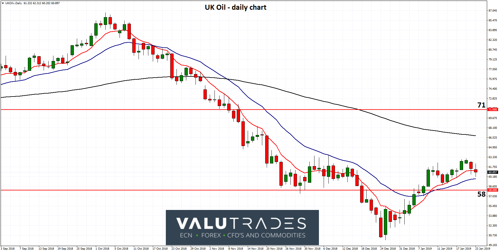 UK Oil - Consolidates Above Key Level of 58 as Global Concerns Weigh
