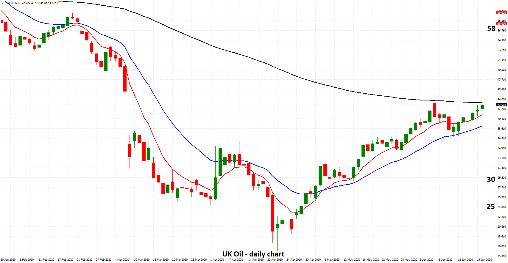 UK Oil - Moves Towards Three Month High Above 43 as Lockdowns Eases