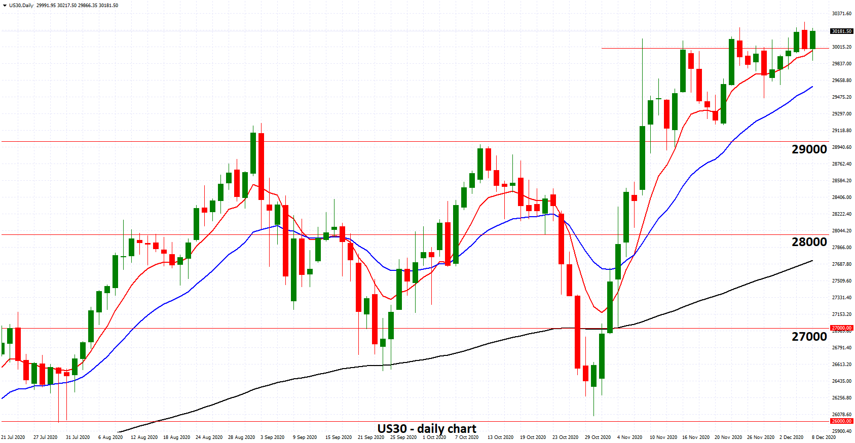 US30 – Maintains Break above Key 30000 Level as U.S. Jobs Disappoint